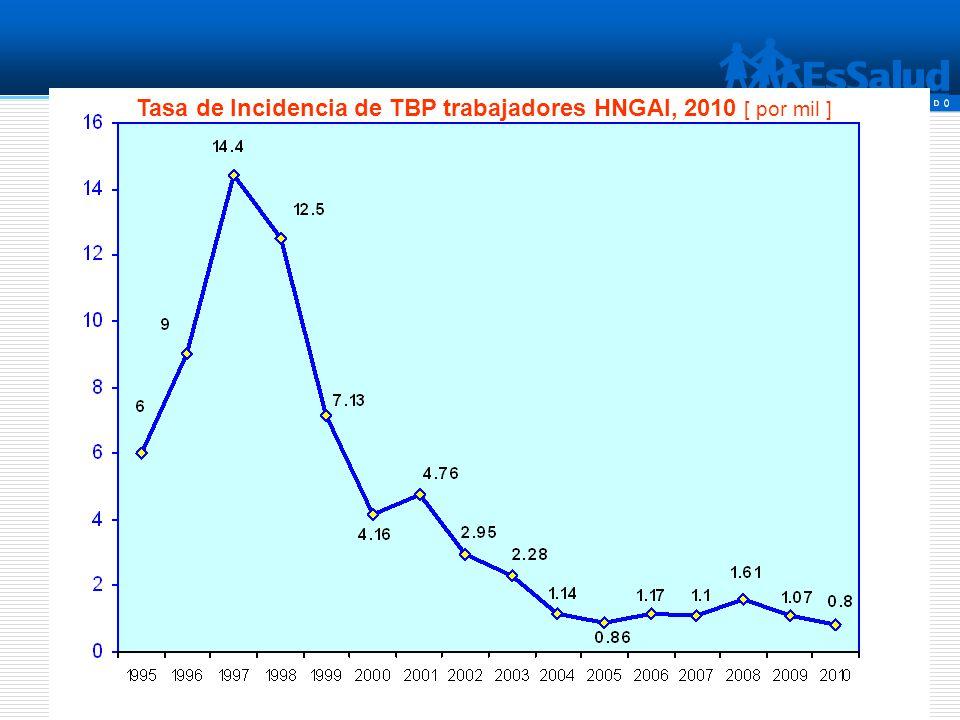Tasa de Incidencia de TBP trabajadores HNGAI, 2010 [ por mil ]